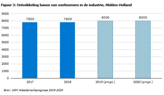 Ontwikkeling banen industrie Midden-Holland