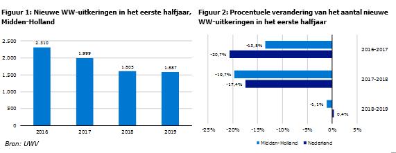 WW-instroom Midden-Holland