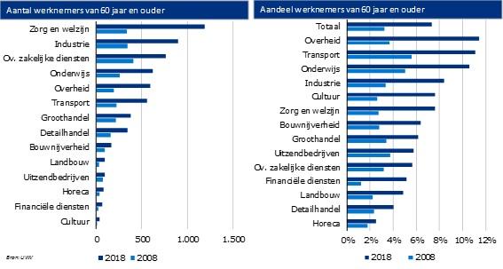 Midden Holland werkende 60-plussers 2008-2018