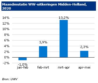 Ontwikkeling WW in Midden-Holland in 2020