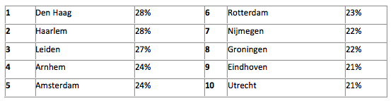 Rangschikking van de steden met de meeste vertraging in het verkeer in Nederland (percentage extra reistijd):