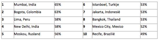 Rangschikking van steden met de meeste vertraging in het verkeer wereldwijd (percentage extra reistijd – meer dan 800.000 inwoners):