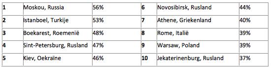 Rangschikking van steden met de meeste vertraging in het verkeer in Europa (percentage extra reistijd – meer dan 800.000 inwoners):