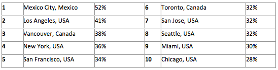 Rangschikking van steden met de meeste vertraging in het verkeer in Noord-Amerika (percentage extra reistijd – meer dan 800.000 inwoners )