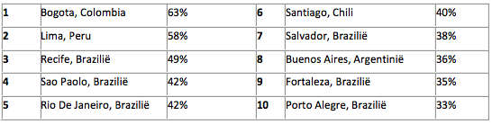 Rangschikking van steden met de meeste vertraging in het verkeer in Zuid-Amerika (percentage extra reistijd – meer dan 800.000 inwoners ):
