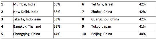 Rangschikking van steden met de meeste vertraging in het verkeer in Azië (percentage extra reistijd – meer dan 800.000 inwoners):
