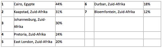 Rangschikking van steden met de meeste vertraging in het verkeer in Afrika (percentage extra reistijd)