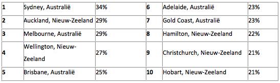 Rangschikking van steden met de meeste vertraging in het verkeer in Australië en Oceanië (percentage extra reistijd):