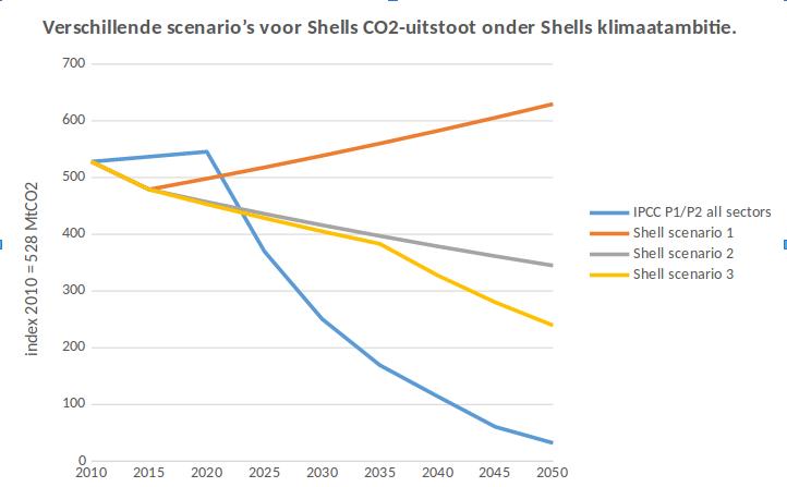 Shell en IPCC scenario vergeleken