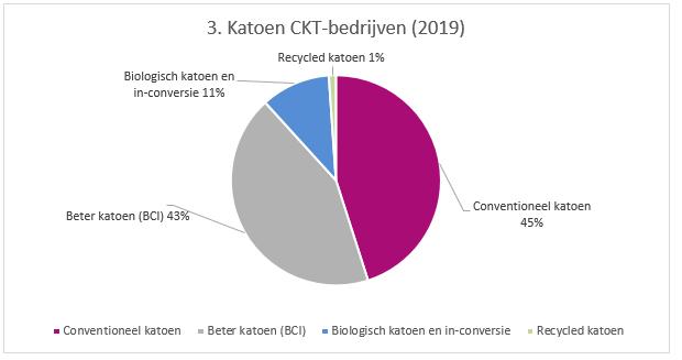 CKT-bedrijven katoen
