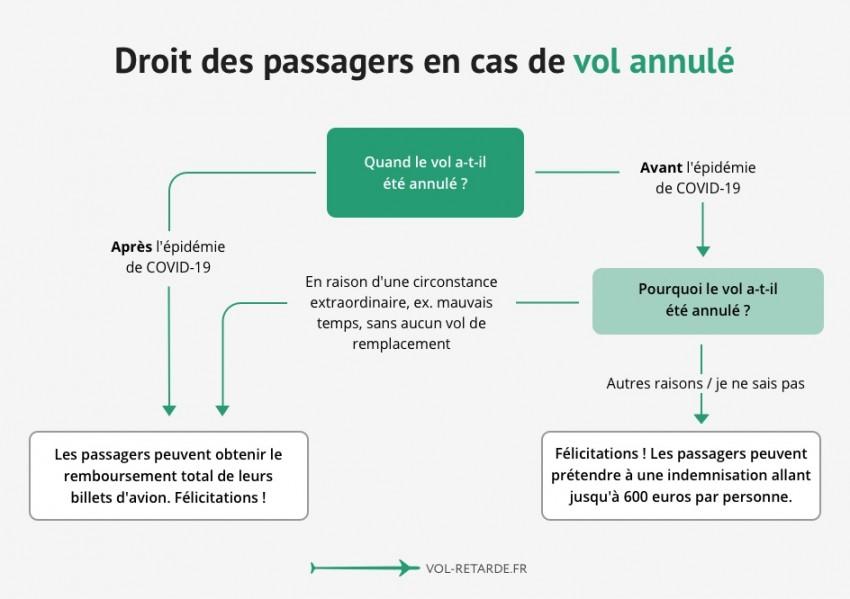 Les droits des passagers ne sont toujours pas clairs : quand peut-on demander une indemnisation ou un remboursement ?